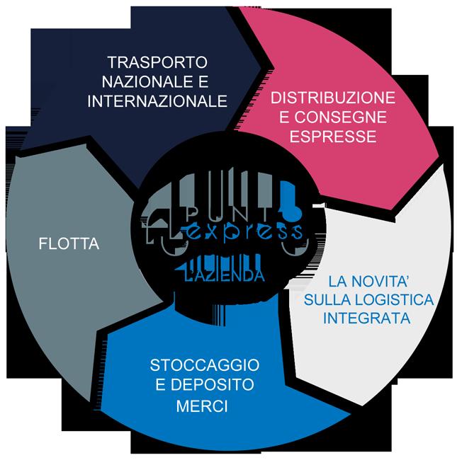Punto-Express